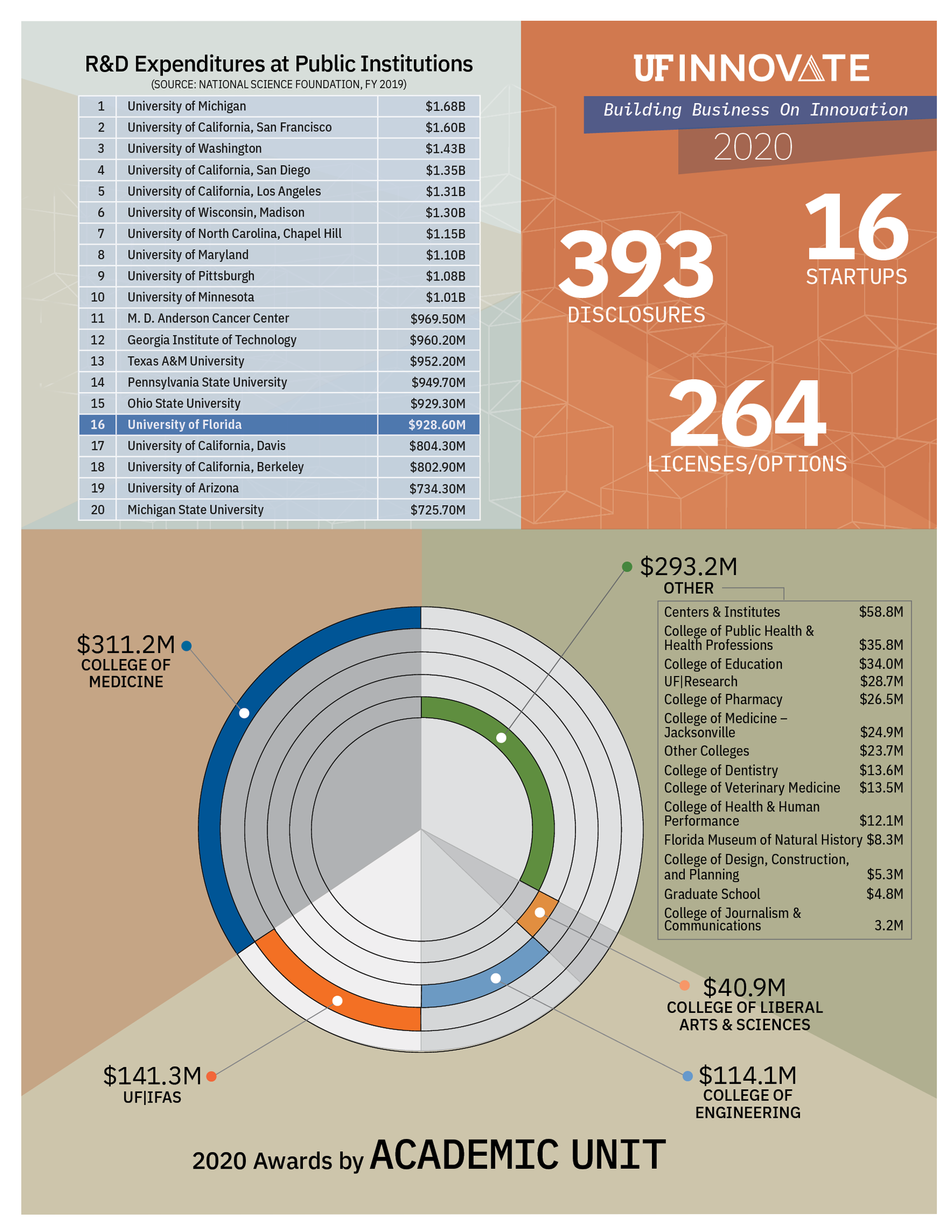 Page 3 of 2020 UF Research Annual Report