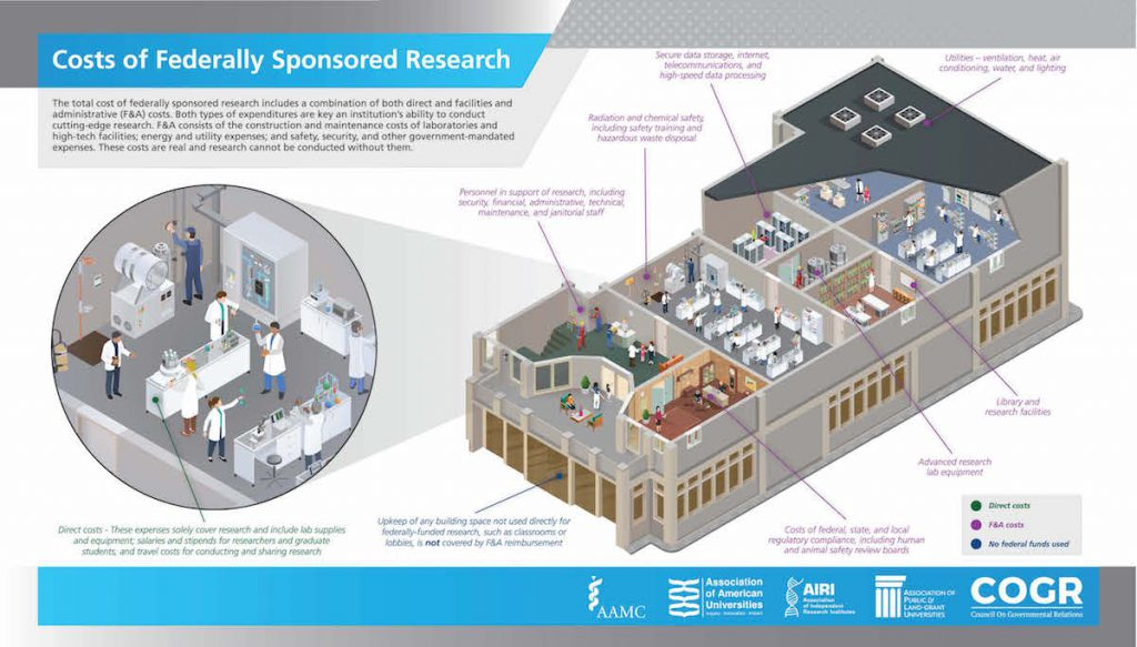 Costs of Federally Sponsored Research